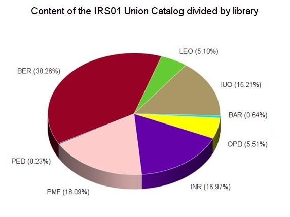 Contents of the IRS01 Union catalog divided by library